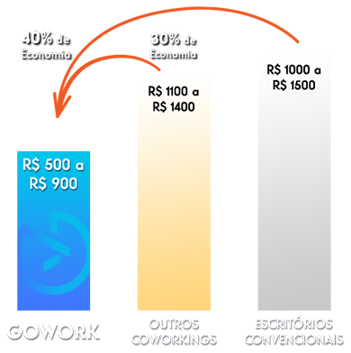 https://www.gowork.com.br/wp-content/uploads/2017/05/grafico_economia4.png